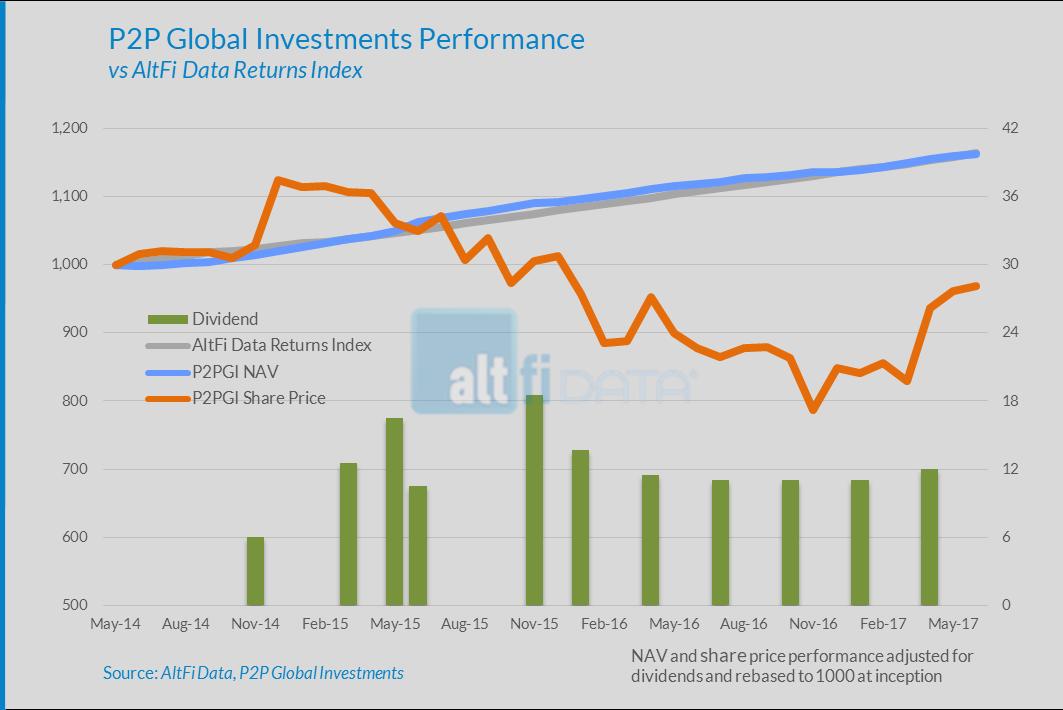 P2PGI Total Return vs AltFi Data Returns Index